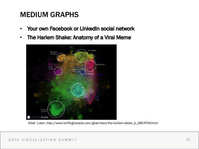 MEDIUM GRAPHS    • Your own Facebook or LinkedIn social network    • The Harlem Shake: Anatomy of a Viral Meme          ...