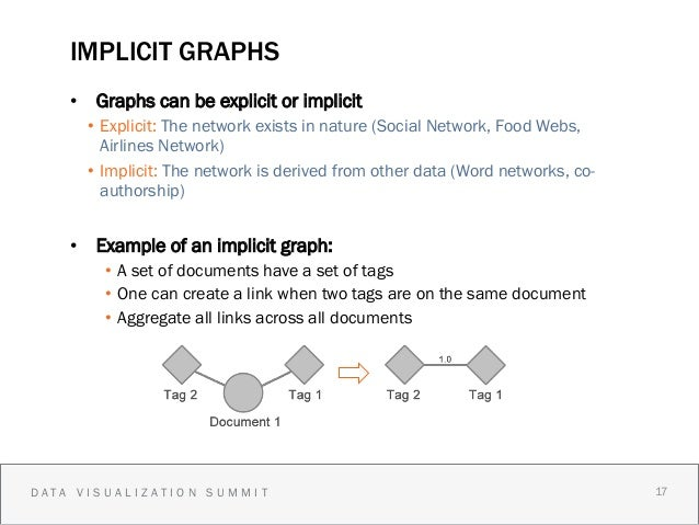IMPLICIT GRAPHS    • Graphs can be explicit or implicit      • Explicit: The network exists in nature (Social Network, F...