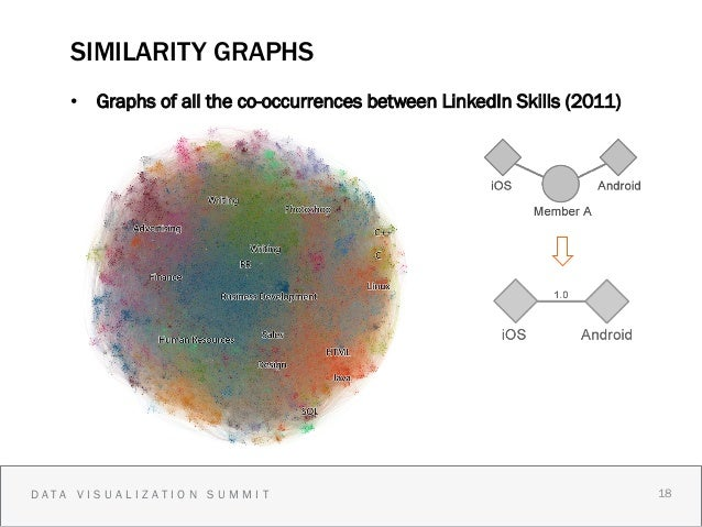 SIMILARITY GRAPHS    • Graphs of all the co-occurrences between LinkedIn Skills (2011)DATA VISUALIZATION SUMMIT          ...