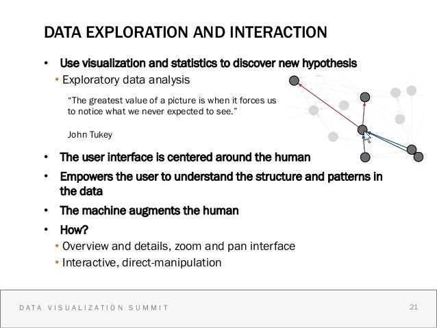 DATA EXPLORATION AND INTERACTION    • Use visualization and statistics to discover new hypothesis      • Exploratory dat...