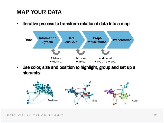 MAP YOUR DATA    • Iterative process to transform relational data into a map    • Use color, size and position to highli...