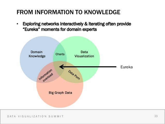"""FROM INFORMATION TO KNOWLEDGE    • Exploring networks interactively & iterating often provide       """"Eureka"""" moments for ..."""