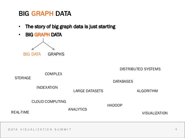 BIG GRAPH DATA    • The story of big graph data is just starting    • BIG GRAPH DATA      BIG DATA      GRAPHS          ...
