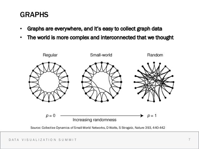 GRAPHS    • Graphs are everywhere, and it's easy to collect graph data    • The world is more complex and interconnected...