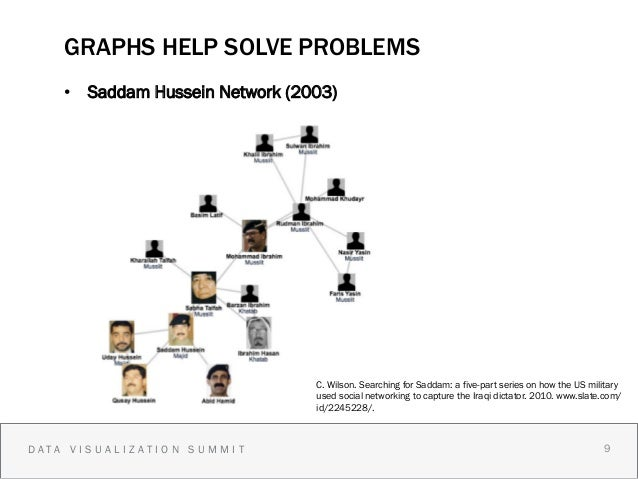 GRAPHS HELP SOLVE PROBLEMS    • Saddam Hussein Network (2003)           The Universe                                 C. W...