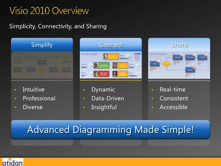 Visualize Your Data With Microsoft Visio 2010 From Atidan June 12 2012