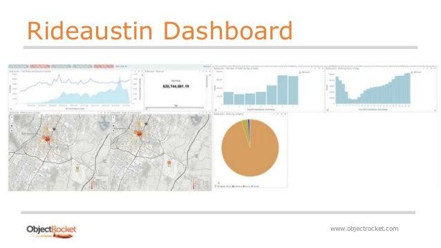 Visualizing Austin's data with Elasticsearch and Kibana