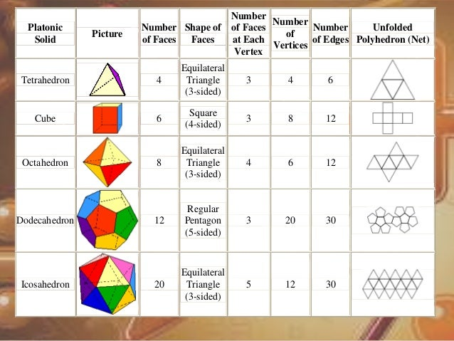names of 3d shapes powerpoint