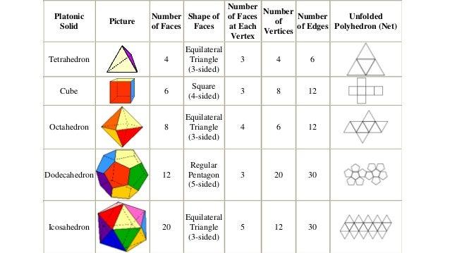 Solid 3D Shapes Worksheets