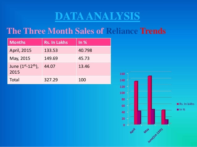 Visual Merchandising & Sales Analysis In Reliance