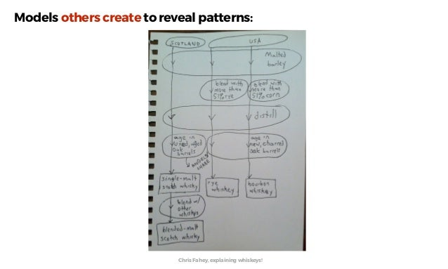 """Other """"models"""" that easily reveals patterns…"""