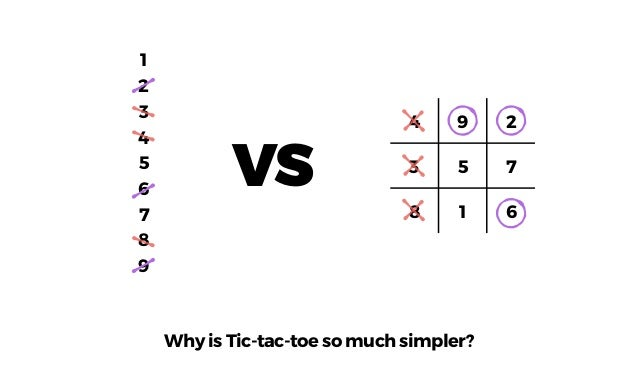 1 2 3 4 5 6 7 8 9 4 9 2 3 5 7 8 1 6 Tic tac toe is a model that more easily reveals patterns VS