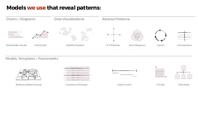 Jesse James Garrett's Elements of UX Models others create to reveal patterns: