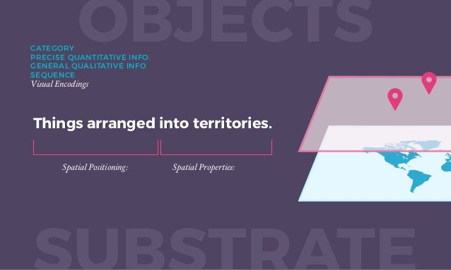 Things arranged into territories. OBJECTS Spatial Positioning: ARRANGMENT PROXIMITY Spatial Properties: SHAPE BOUNDARIES ...