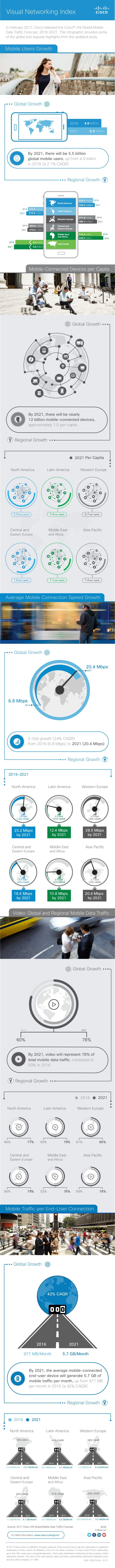 In February 2017, Cisco released the Cisco® VNI Global Mobile Data Traffic Forecast, 2016–2021. This infographic provides ...
