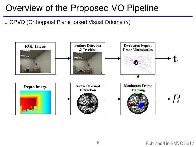Visual odometry & slam utilizing indoor structured environments