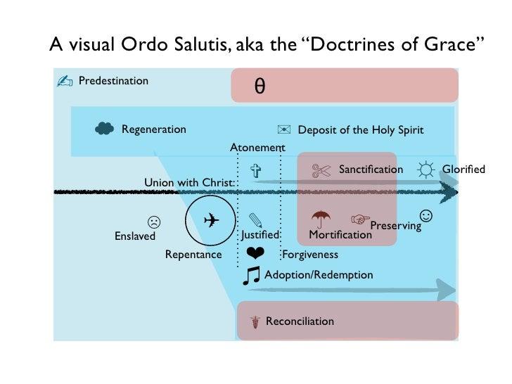 "A visual Ordo Salutis, aka the ""Doctrines of Grace"" ✍ Predestination                      θ            Regeneration       ..."
