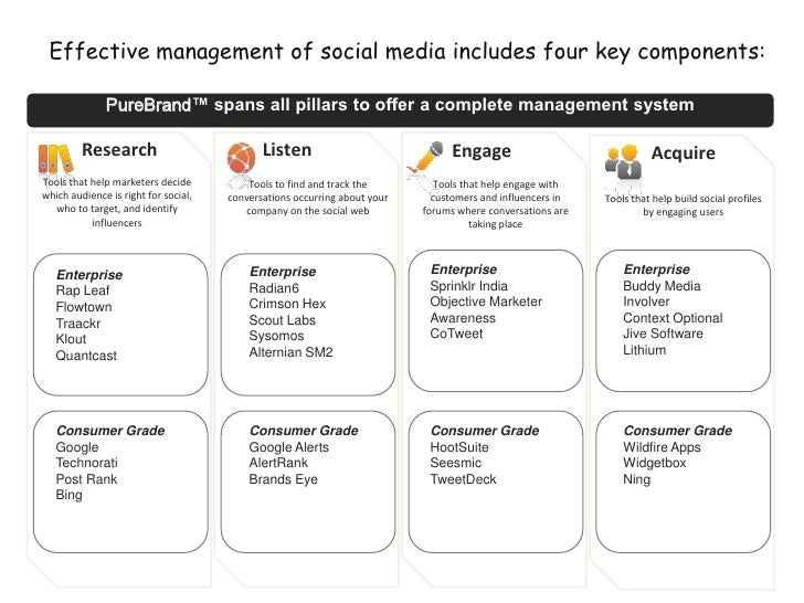 Effective management of social media includes four key components:<br />PureBrand™ spans all pillars to offer a complete m...