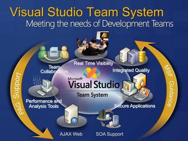 Roadmap Orcas Beta Mid 07 Visual Studio 2008 RTM 1H 08 Visual Studio 'Rosario' Visual Studio '10'