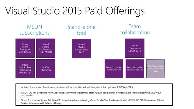 Microsoft Visual Studio 2015 Offerings, Licensing and Pricing
