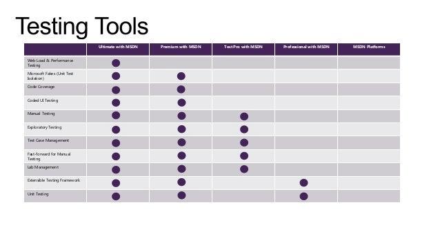 Visual Studio ALM 2013 - Edition Comparison