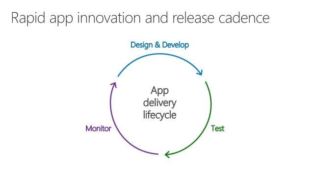 Visual Studio App Center: CI/CD para mobile devs