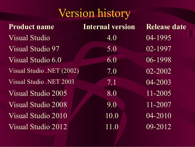 Version historyProduct name              Internal version   Release dateVisual Studio                    4.0         04-19...