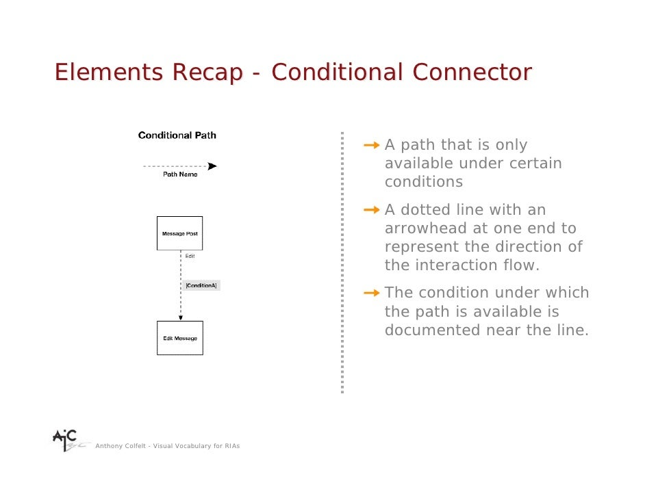 Elements Recap - Conditional Connector                                                    A path that is only             ...