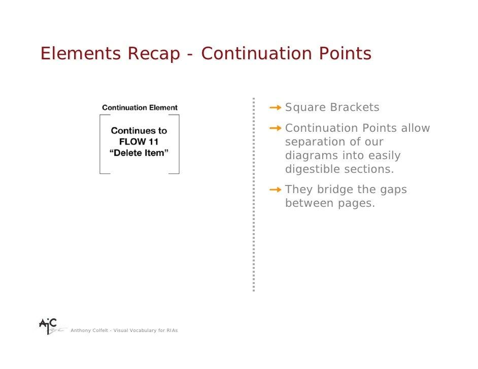 Elements Recap - Continuation Points                                                    Square Brackets                   ...