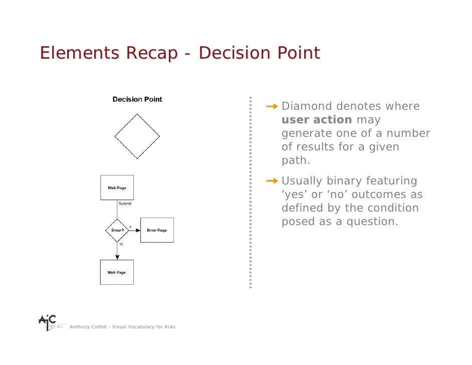 Elements Recap - Decision Point                                                    Diamond denotes where                  ...