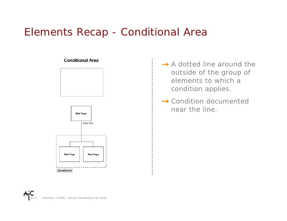 Elements Recap - Conditional Area                                                    A dotted line around the             ...