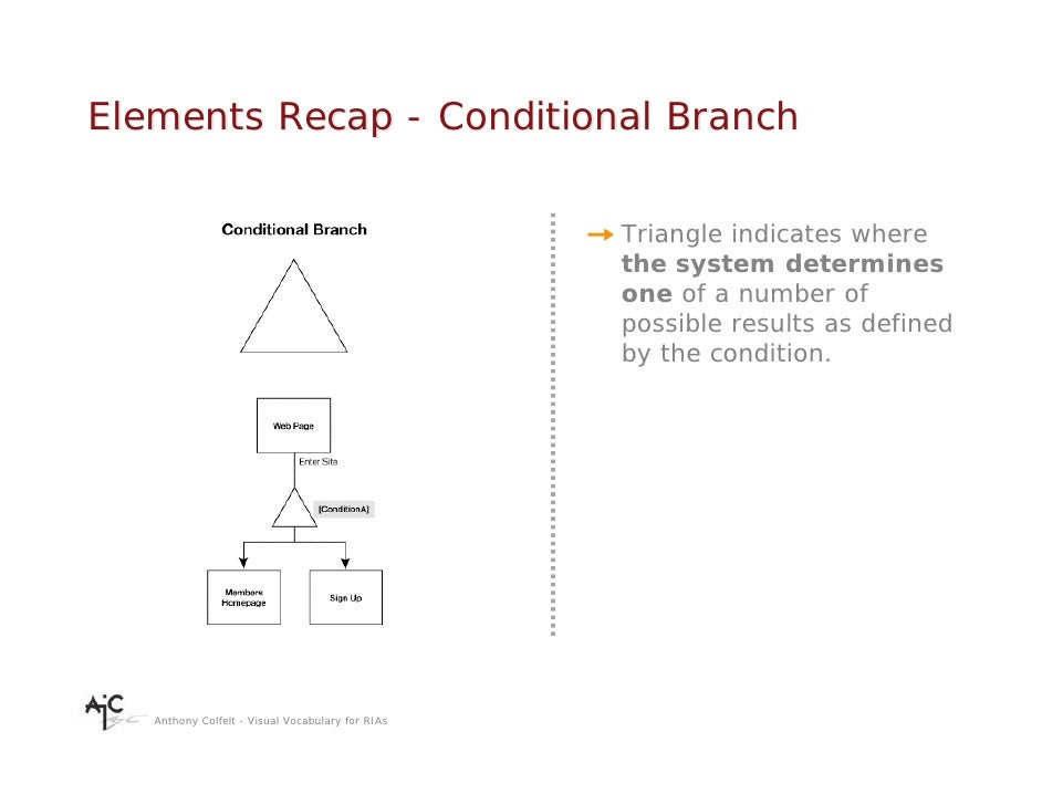 Elements Recap - Conditional Branch                                                    Triangle indicates where           ...