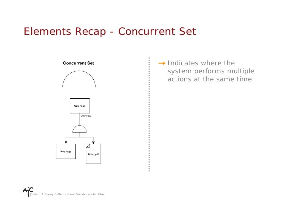 Elements Recap - Concurrent Set                                                    Indicates where the                    ...
