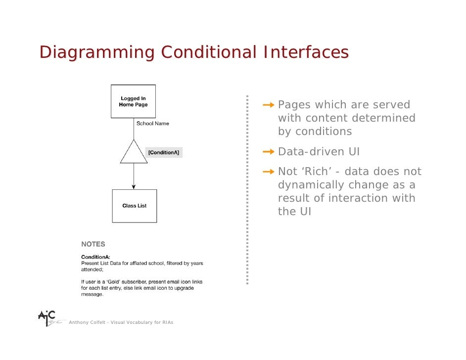 Diagramming Conditional Interfaces                                                    Pages which are served              ...