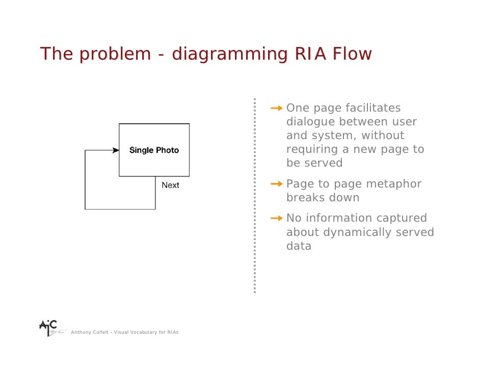 The problem - diagramming RIA Flow                                                    One page facilitates                ...