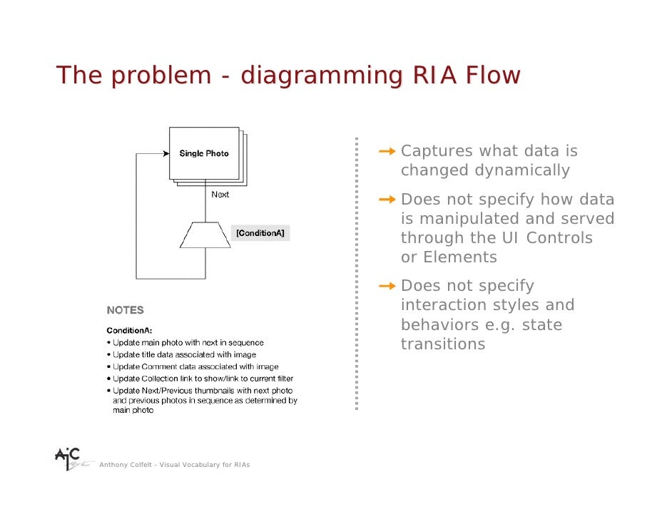 The problem - diagramming RIA Flow                                                    Captures what data is               ...