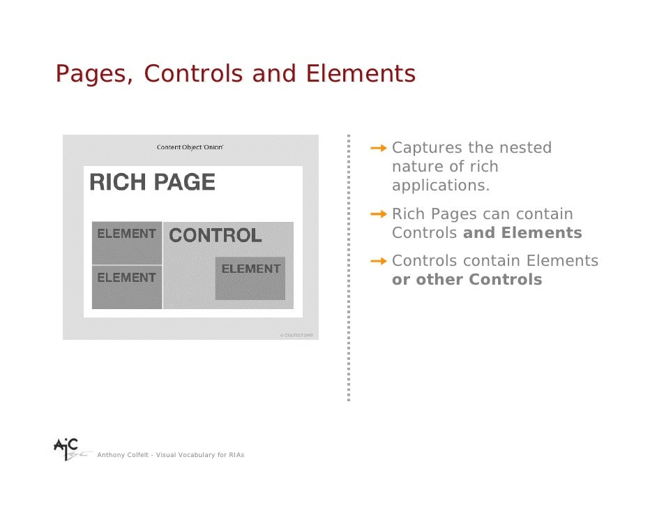 Pages, Controls and Elements                                                    Captures the nested                       ...
