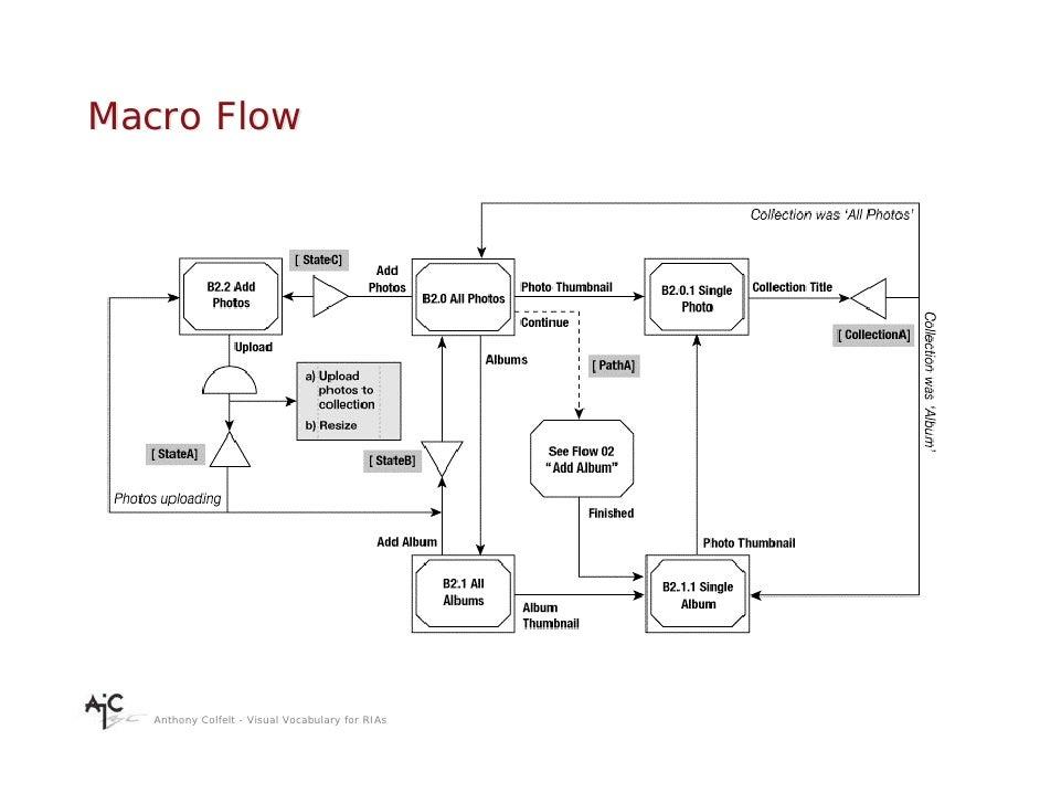 Macro Flow        Anthony Colfelt - Visual Vocabulary for RIAs