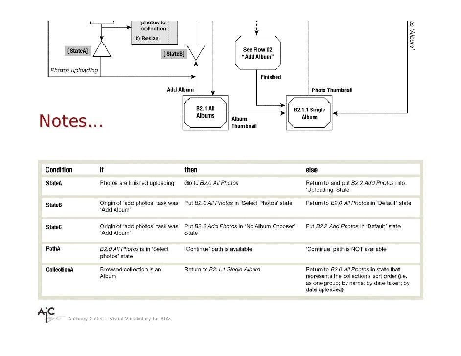 Notes…       Anthony Colfelt - Visual Vocabulary for RIAs