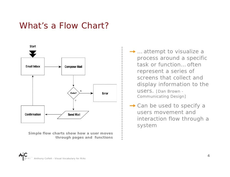 What's a Flow Chart?                                                    … attempt to visualize a                          ...