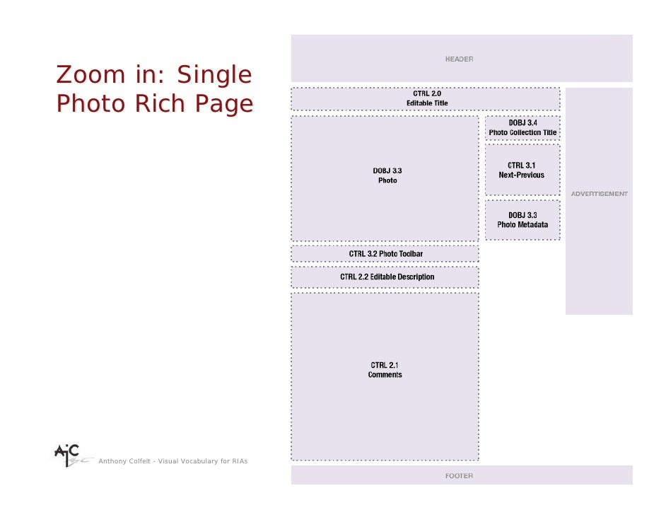 Zoom in: Single Photo Rich Page        Anthony Colfelt - Visual Vocabulary for RIAs