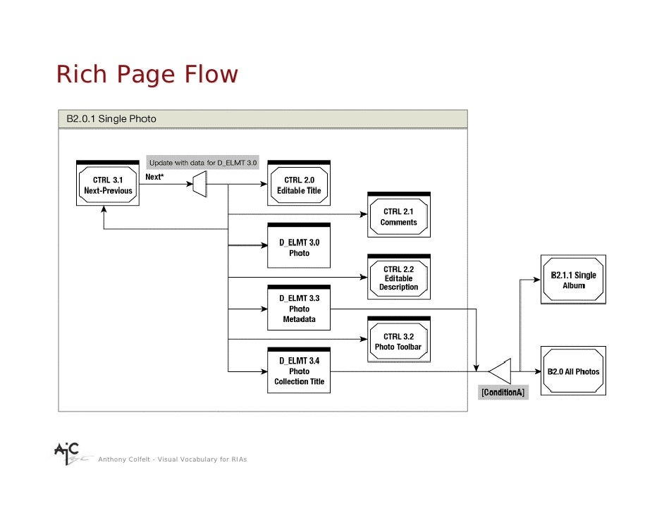 Rich Page Flow        Anthony Colfelt - Visual Vocabulary for RIAs