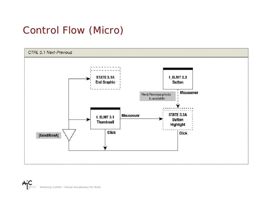 Control Flow (Micro)        Anthony Colfelt - Visual Vocabulary for RIAs
