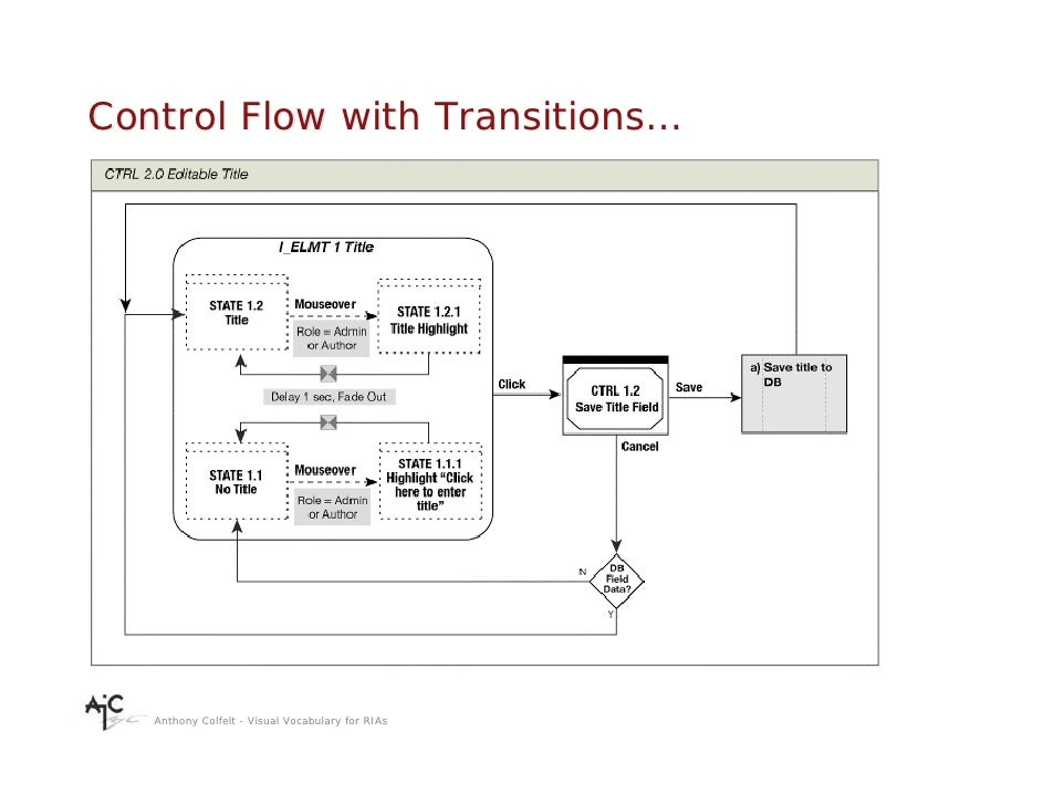 Control Flow with Transitions…        Anthony Colfelt - Visual Vocabulary for RIAs
