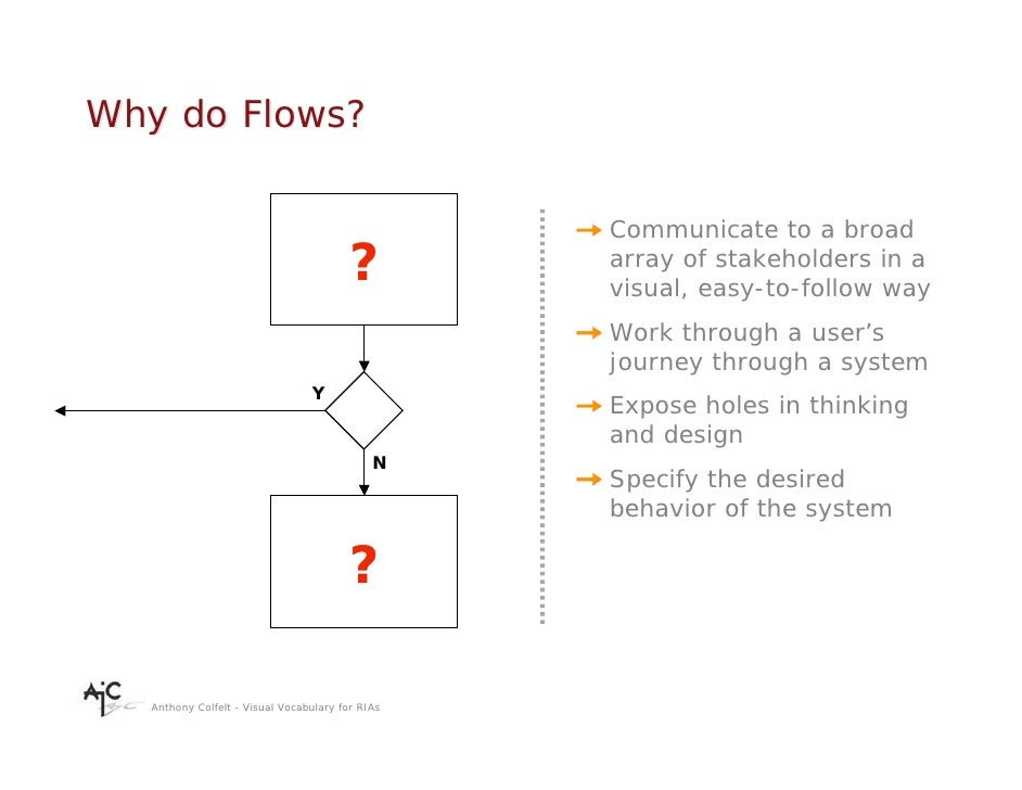 Why do Flows?                                                   Communicate to a broad                                    ...