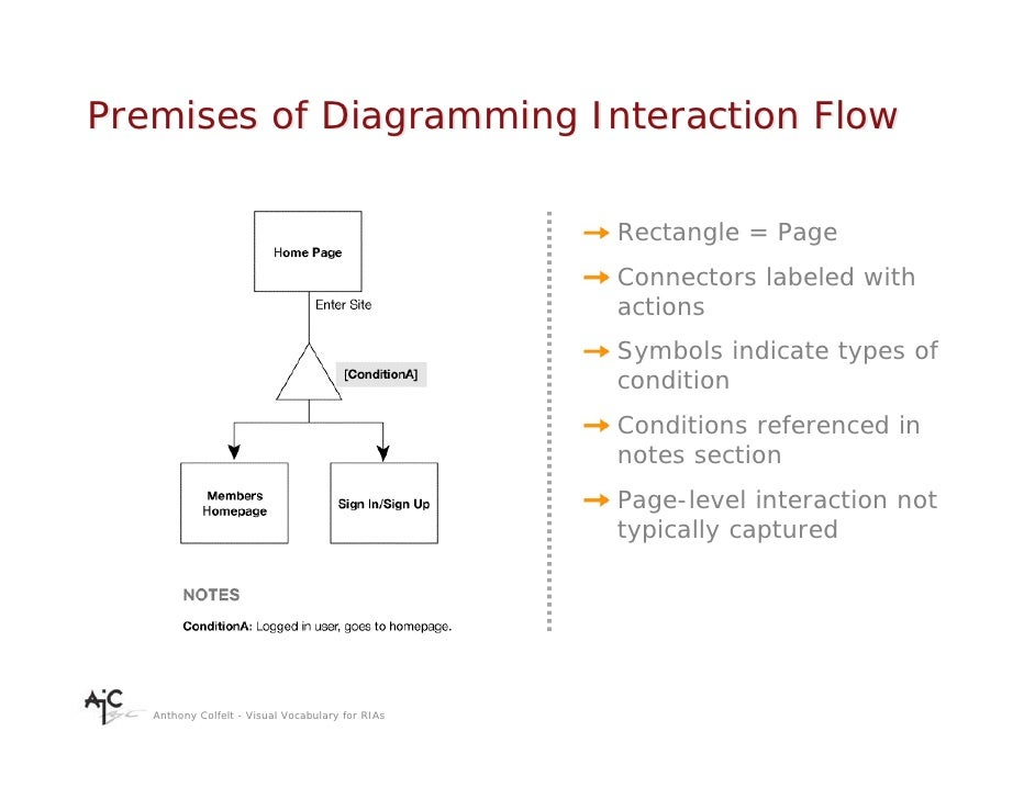 Premises of Diagramming Interaction Flow                                                    Rectangle = Page              ...