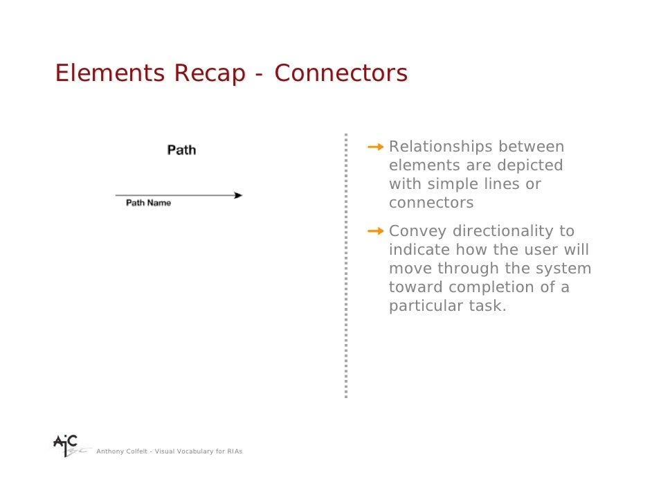 Elements Recap - Connectors                                                    Relationships between                      ...