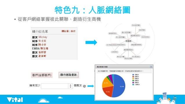 特色九:人脈網絡圖 • 從客戶網絡掌握彼此關聯、創造衍生商機