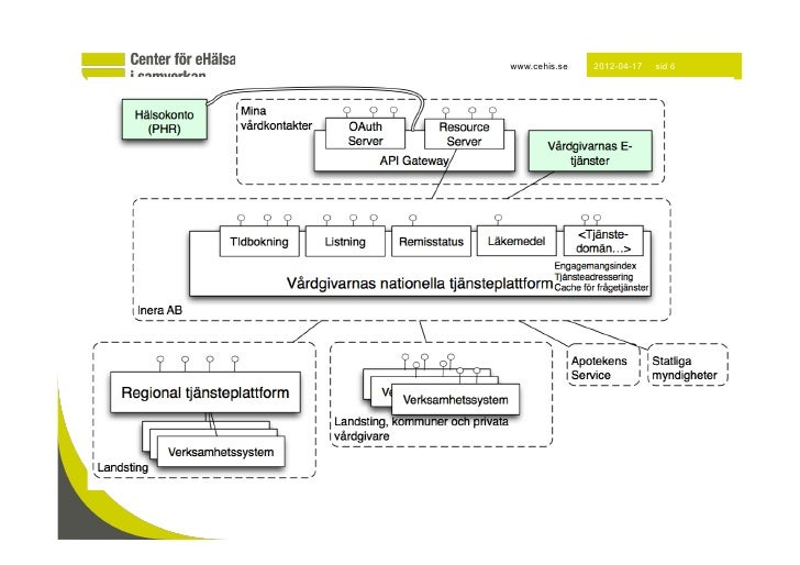 www.cehis.se   2012-04-17   sid 6
