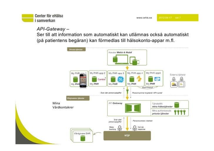 www.cehis.se   2012-04-17   sid 7API-Gateway –Ser till att information som automatiskt kan utlämnas också automatiskt(på p...